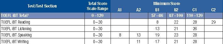 paper based toefl Toefl ibt score comparison tables 3 there is no speaking score comparison because the paper-based and computer-based toefl tests do not measure speaking.